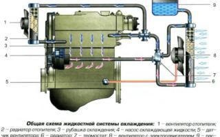 Воздух в системе охлаждения двигателя