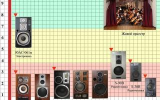 Советская акустическая система