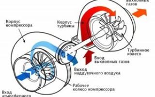 Как поставить турбину