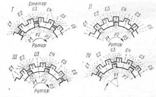 Индукторный генератор с укороченными полюсами